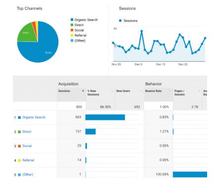 Mengapa Harus Menggunakan Google Analytics